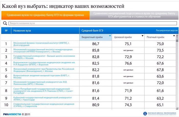 Платные вузы москвы с низким проходным баллом